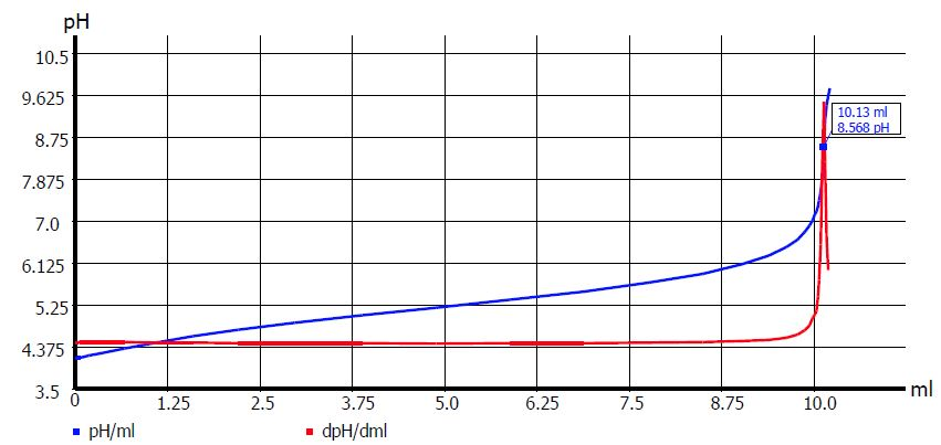 Titration Post_0818_Fig.1 graph.JPG